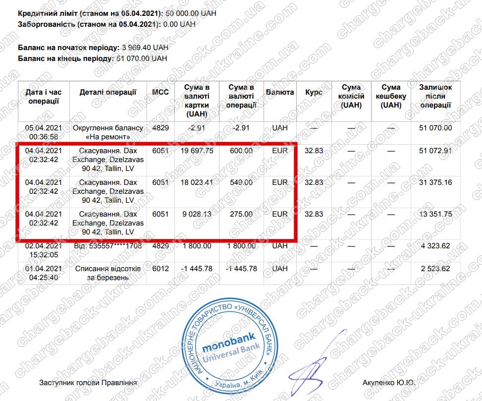 Поверенення 5 квітня 2021 – 46749 гривень з Amerom