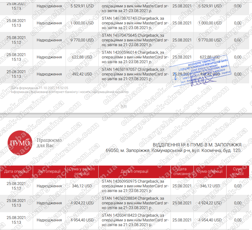 Поверенення (чарджбек) 11 жовтня 2021 – 442066 грн та 14509 USD з TradersHome